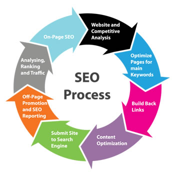 Seo evolution - posizionamento sui motori e seo marketing
